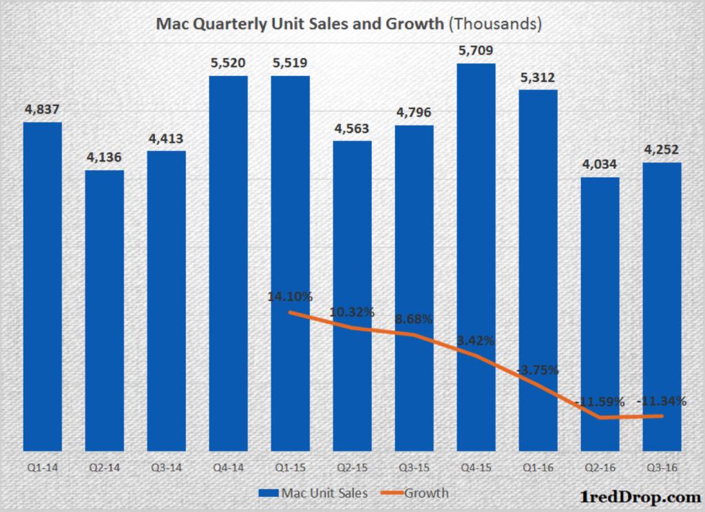 Apple Mac quarterly unit sales from Q1 2014 through Q3 2016