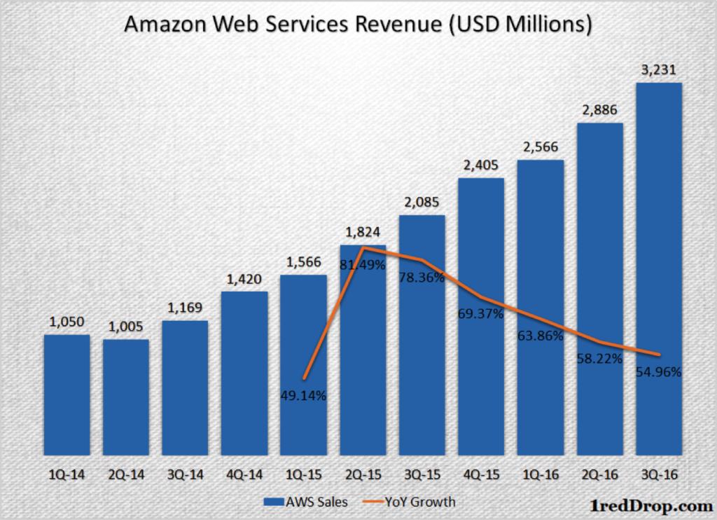 AWS revenue growth history