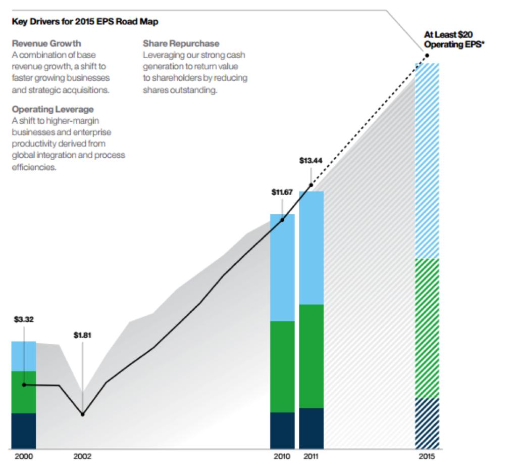IBM misses EPS target, revenues continue to decline