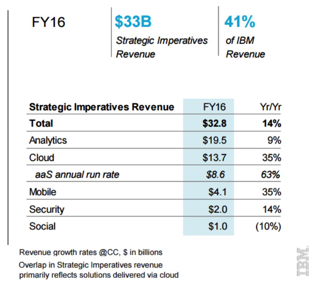 IBM strategic imperatives full-fiscal 2016 earnings