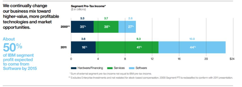 IBM's revenue mix until 2011