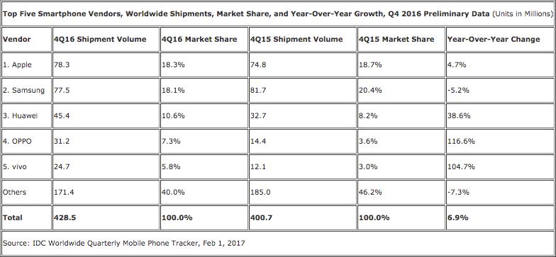 IDC smartphone market share report for Q4 2016