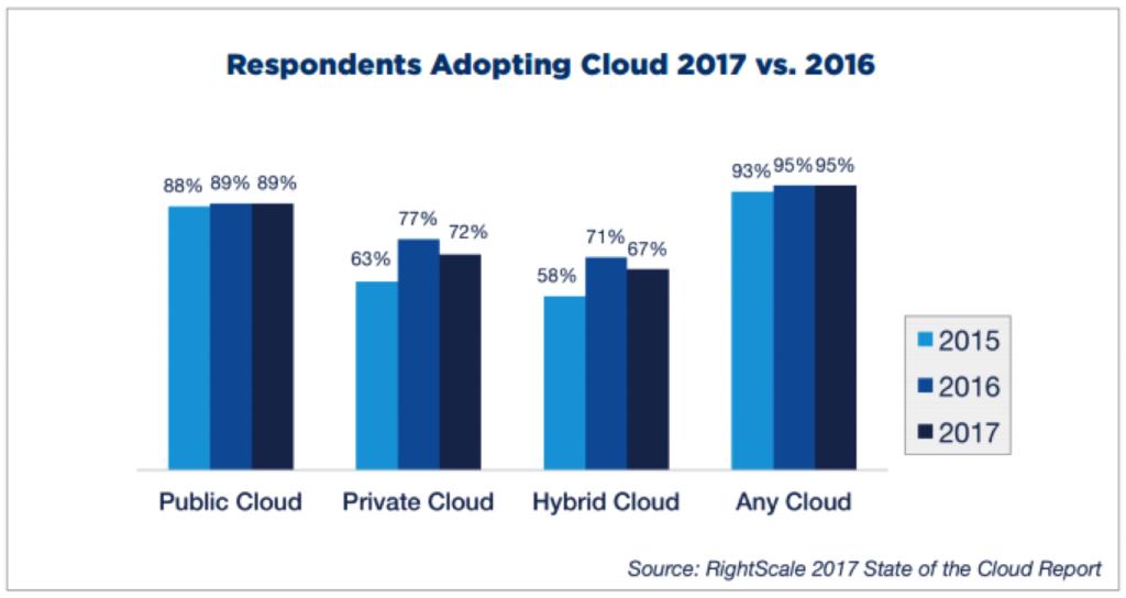 private cloud, hybrid cloud, public cloud comparison