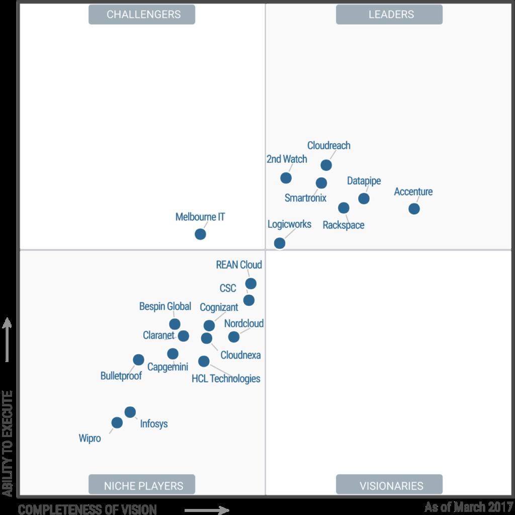Gartner Magic Quadrant - Managed Cloud Service Providers