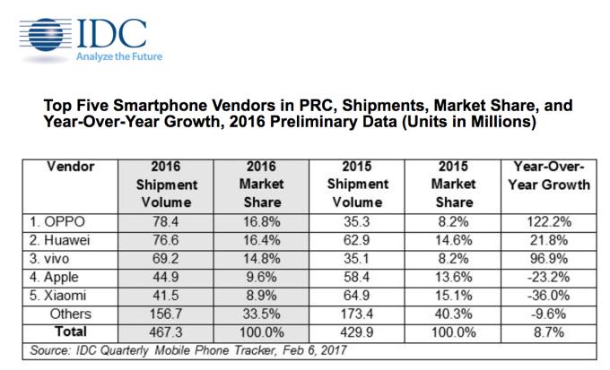 China smartphone shipments 2016 IDC