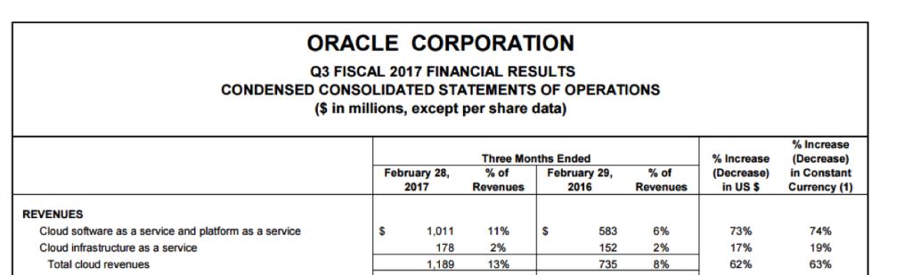 Oracle cloud revenues - cloud computing