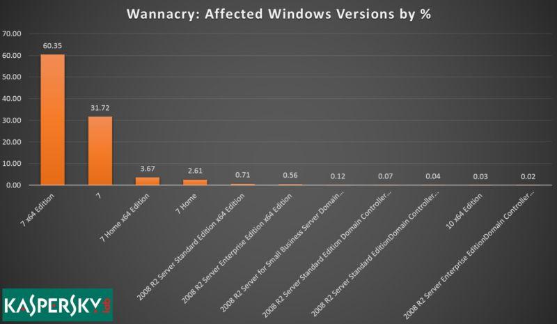 Windows 7 hit worst by WannaCry ransomware