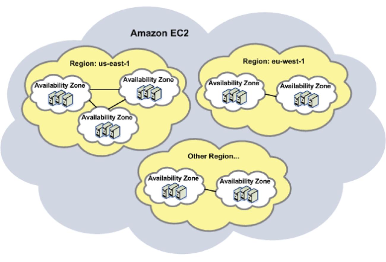 AWS EC2 regions and availability zones explained - 1redDrop