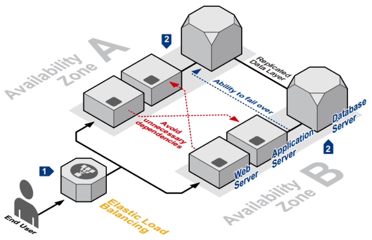 AWS availability zone - 1redDrop