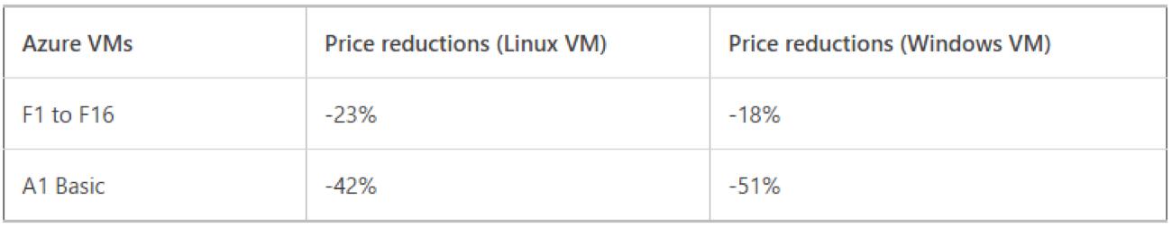 Microsoft Azure price cut for VM and Blob Storage - UK pricing