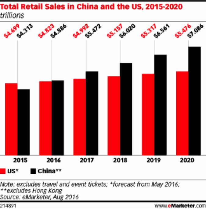 Retail sales China and US - 1redDrop