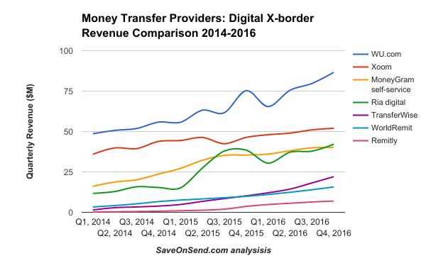 Money Transfer Providers Digital X Border Revenue Comparison 2017 2016 Q4