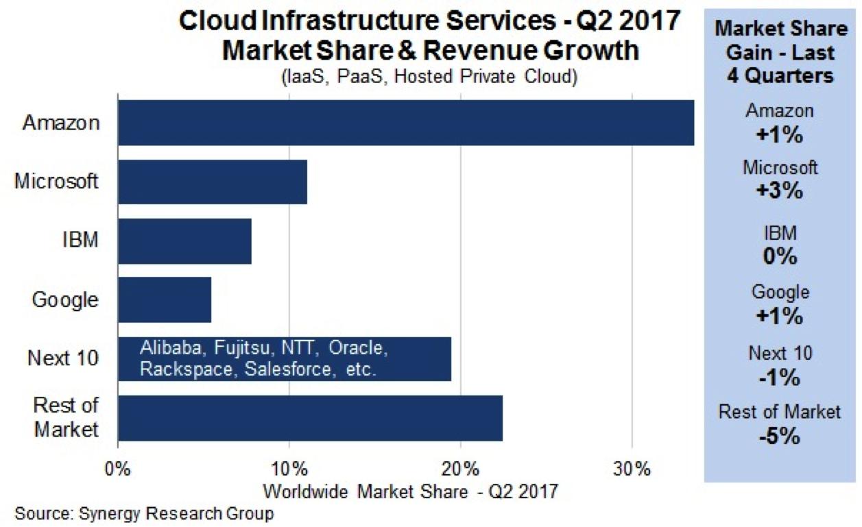 Amazon cloud infrastructure market share
