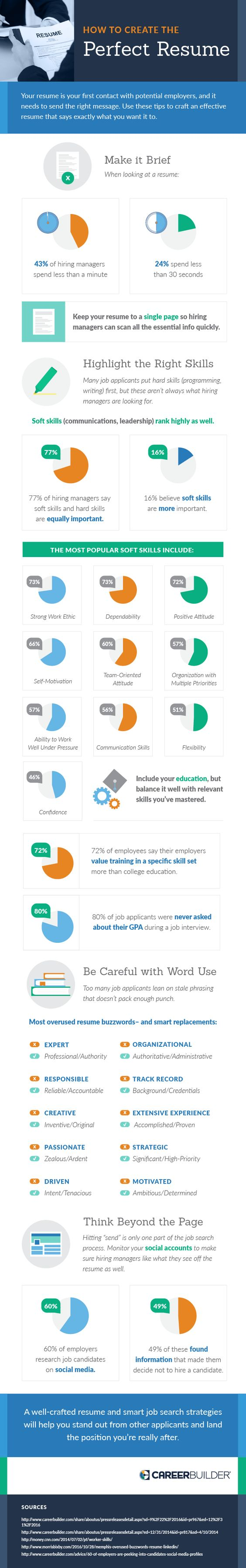 Career Builder Infographic And White Paper How To Create