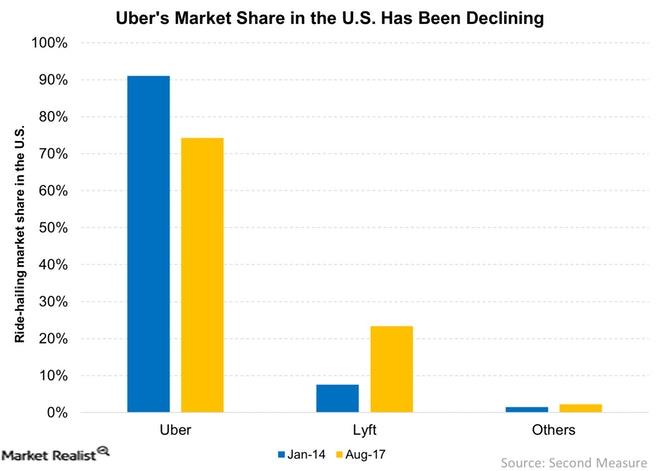 Uber Lyft market share