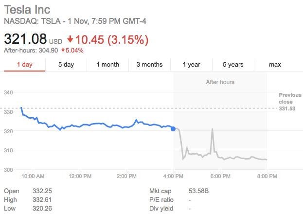 TSLA after earnings Q3 2017