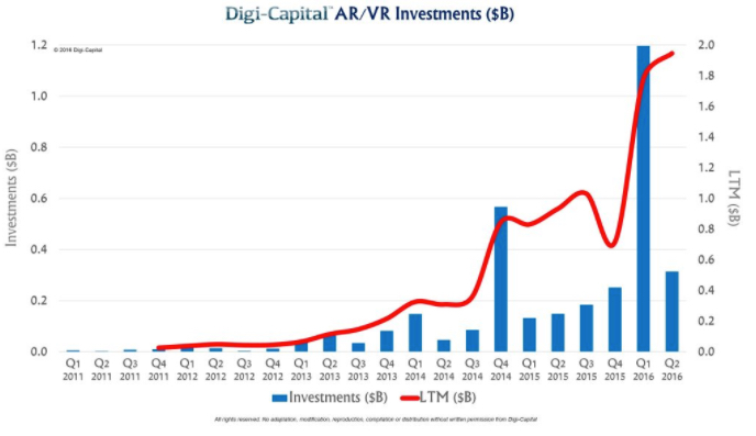 investments in VR and AR