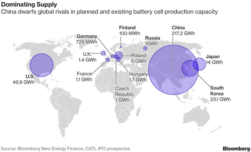 China EV battery capacity