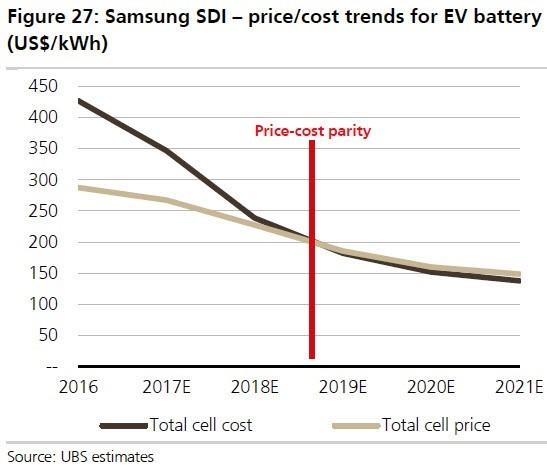 EV Battery Cost vs Price