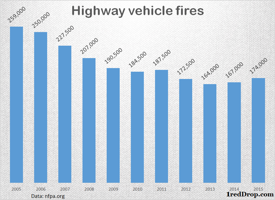 Highway Vehicle Fires