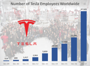 Global Number of Tesla Employees