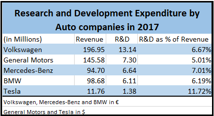 R&D by Auto Companies