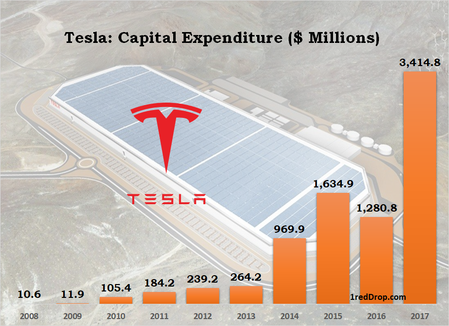 Tesla Annual Capex from 2008 to 2017