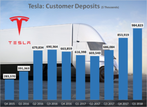 Tesla Customer Deposits