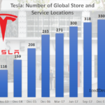 Tesla Number of Global Store and Service Locations