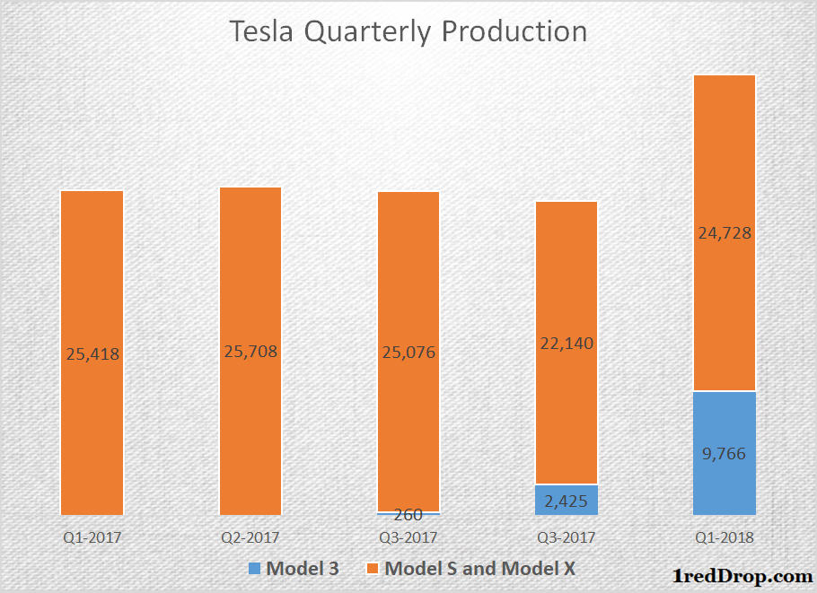 Model 3 Production Approaches 4000 Cars a Week | 1redDrop News