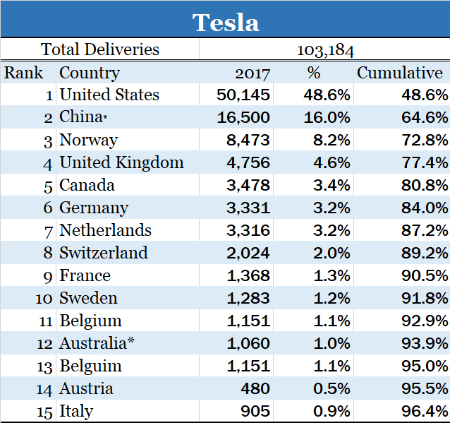 Tesla Sales by Country