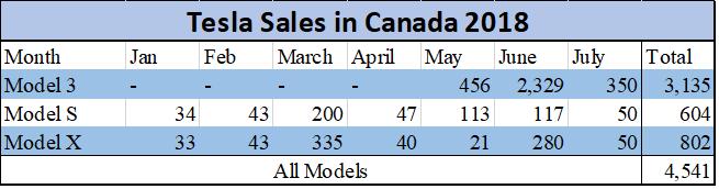 Tesla Sales in Canada 2018
