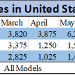 Tesla 2018 Sales