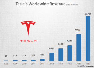 Tesla Annual Revenue Growth