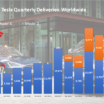 Tesla Worldwide Quarterly Deliveries