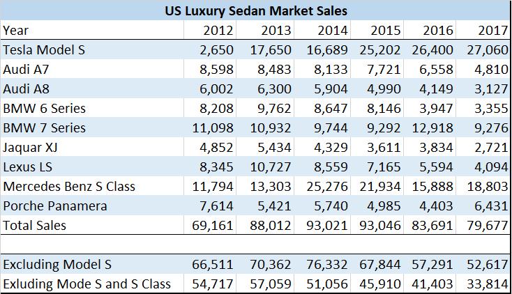 USA Luxury Segment Sales