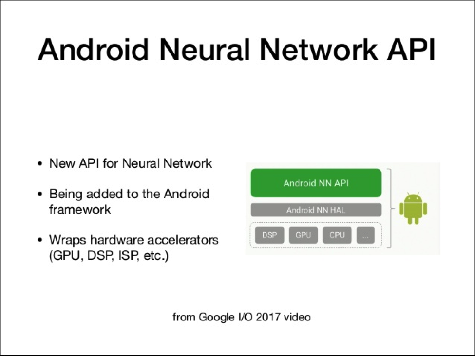 Android Neural Networks API diagram