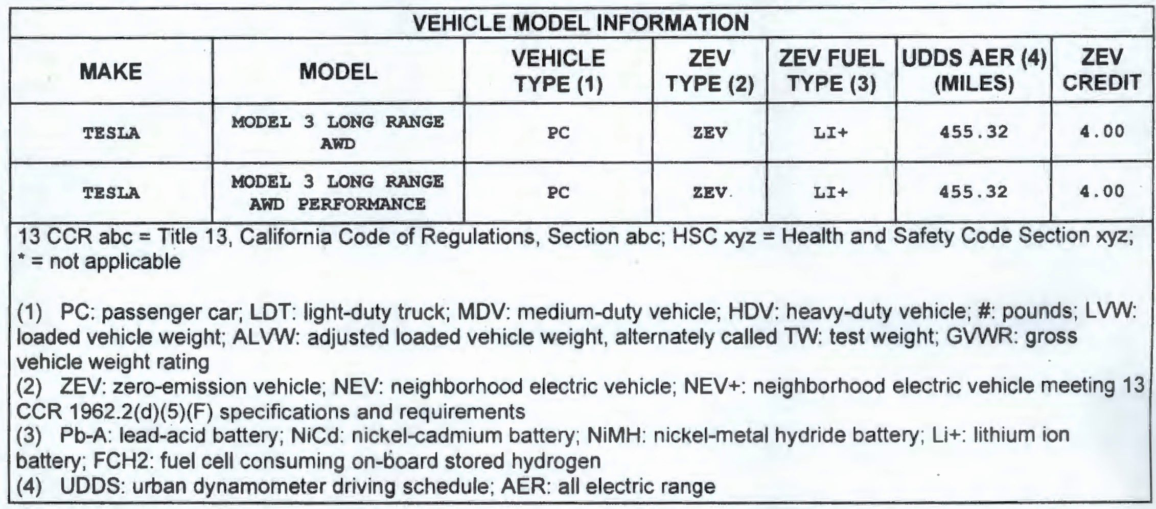 Model 3 dual motor and dual motor performance CARB filing