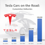 Tesla Global Sales