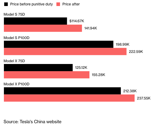 Tesla EV Price China