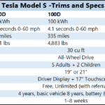 Tesla Model S Trims and Specs