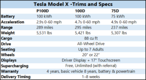 Tesla Model X Trims and Specs