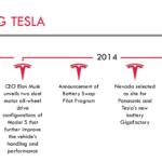 Tesla Timeline