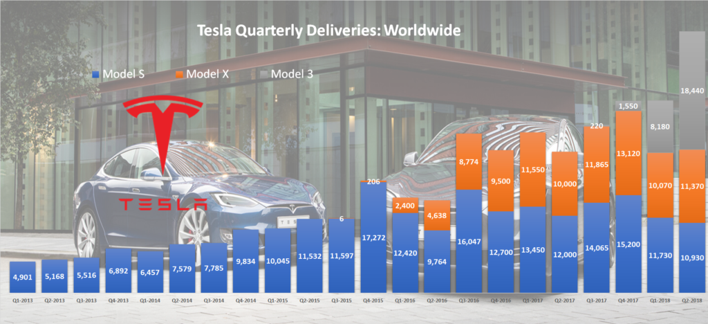 Tesla Worldwide Quarterly Deliveries
