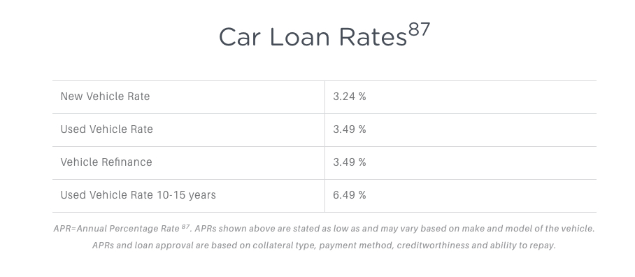 Dcu Auto Loan Calculator >> Everything About Financing Or Leasing A Tesla Model 3 1reddrop