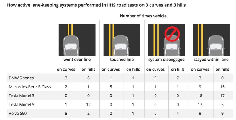 IIHS test results Tesla v Others