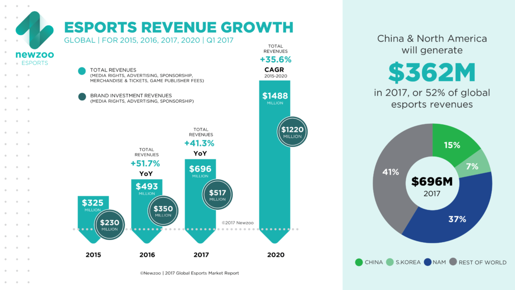 eSports revenue growth projection chart from NewZoo