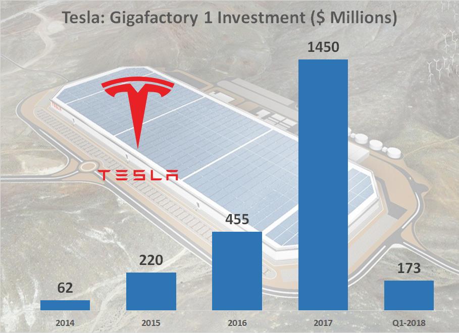 Tesla Gigafactory 1 Investment