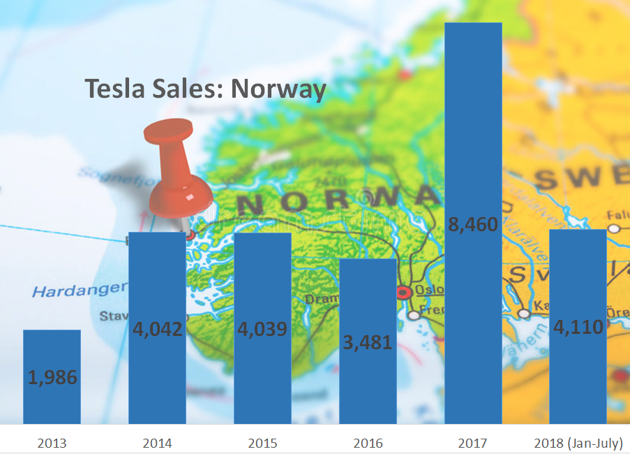 Tesla Sales in Norway 2013 to 2018