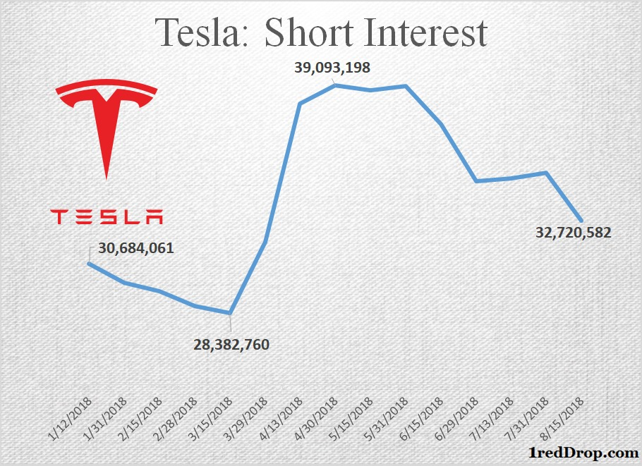 Tesla Short Interest